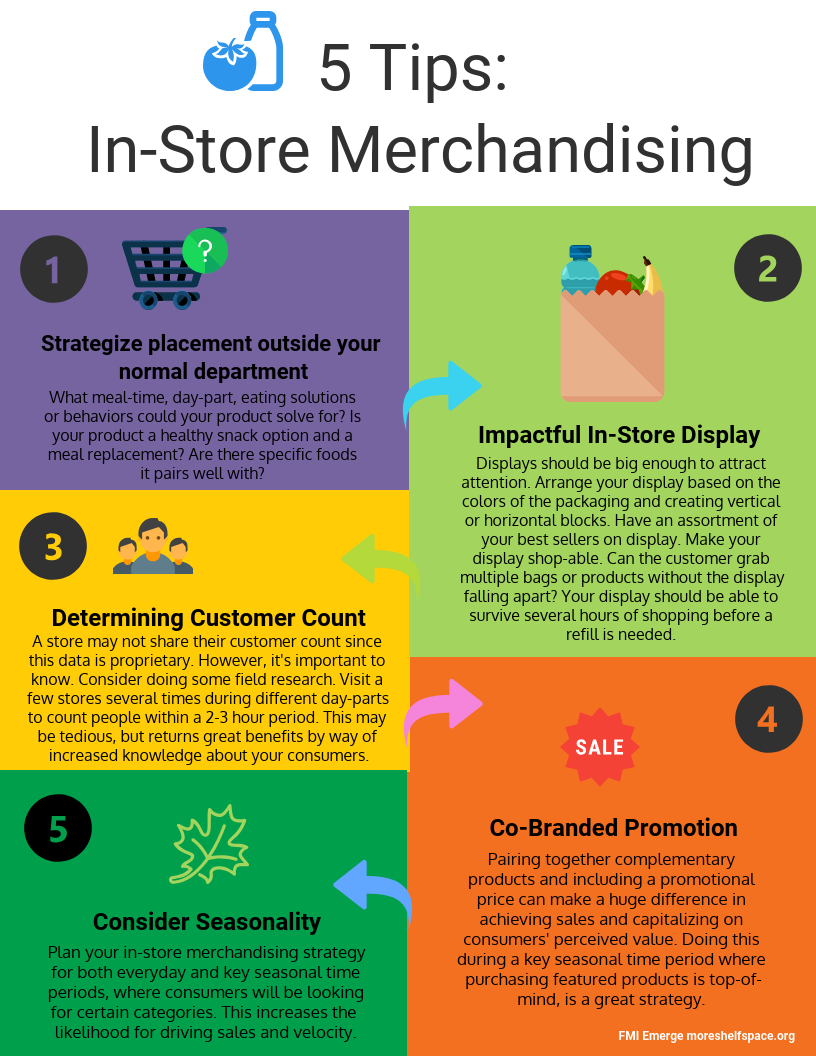 5 Tips In Store Merchandising
